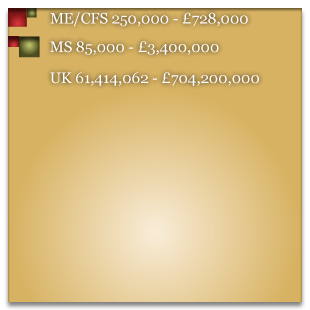 CFS spends and estimated numbers