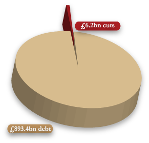 chart showing ratio of cuts to debt